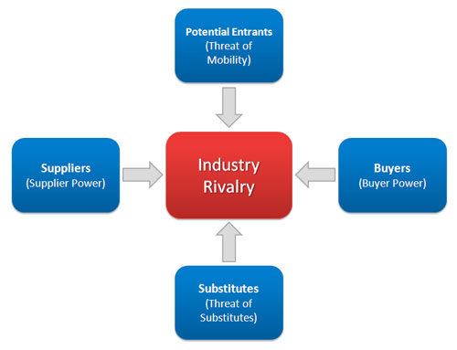 Understanding your industry and future business strategy - Digital ...